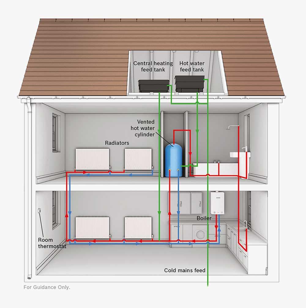 Choosing a Boiler   CBG Heating