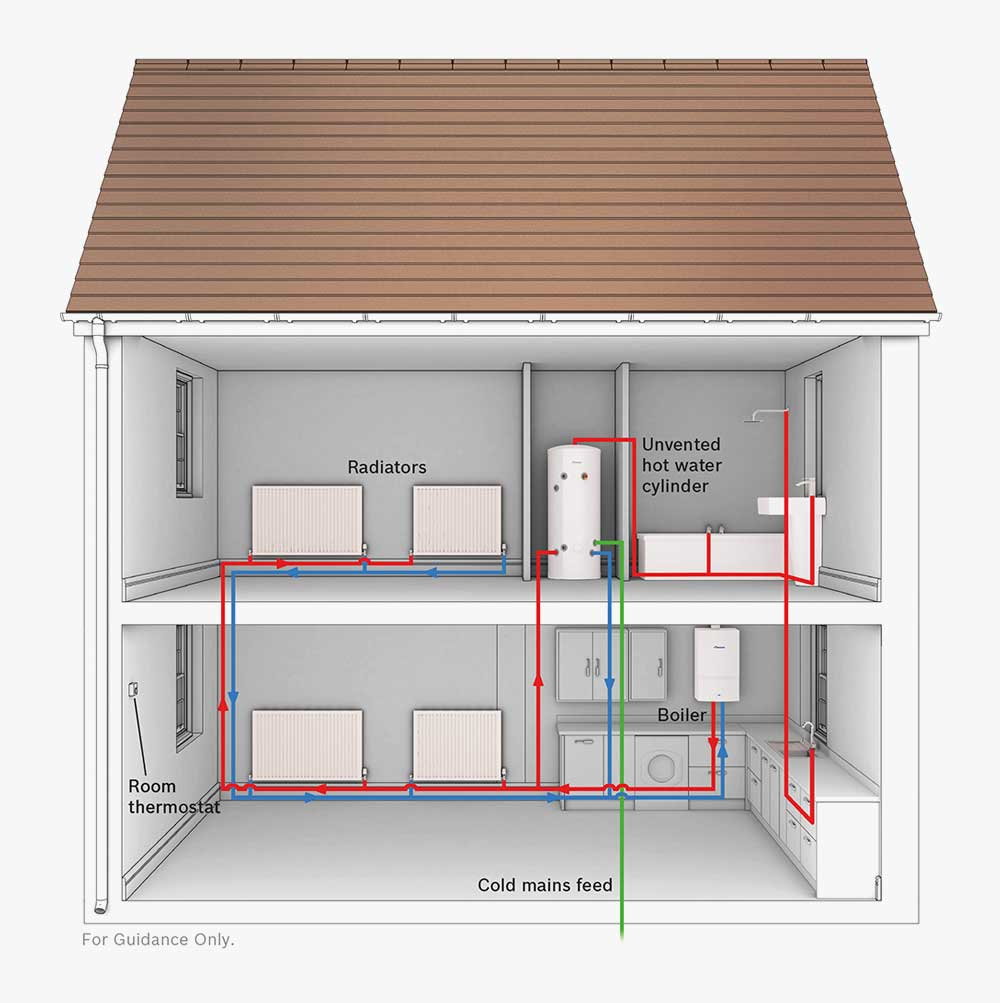 Wonderful Best Central Heating System For Large House #5: Layout Of ...